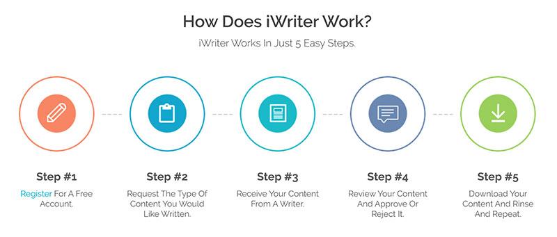 iwriter 使用步驟