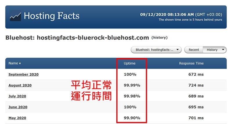 Bluehost平均正常運行時間
