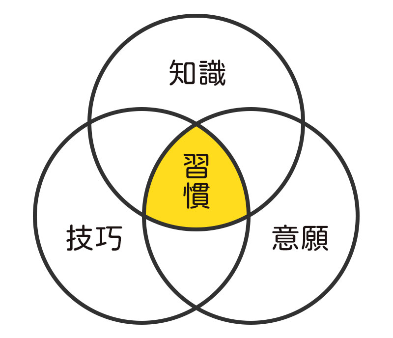 習慣=知識、技巧、意願