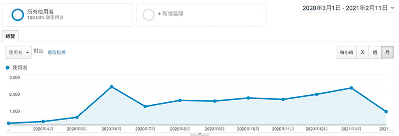 Google GA 流量統計