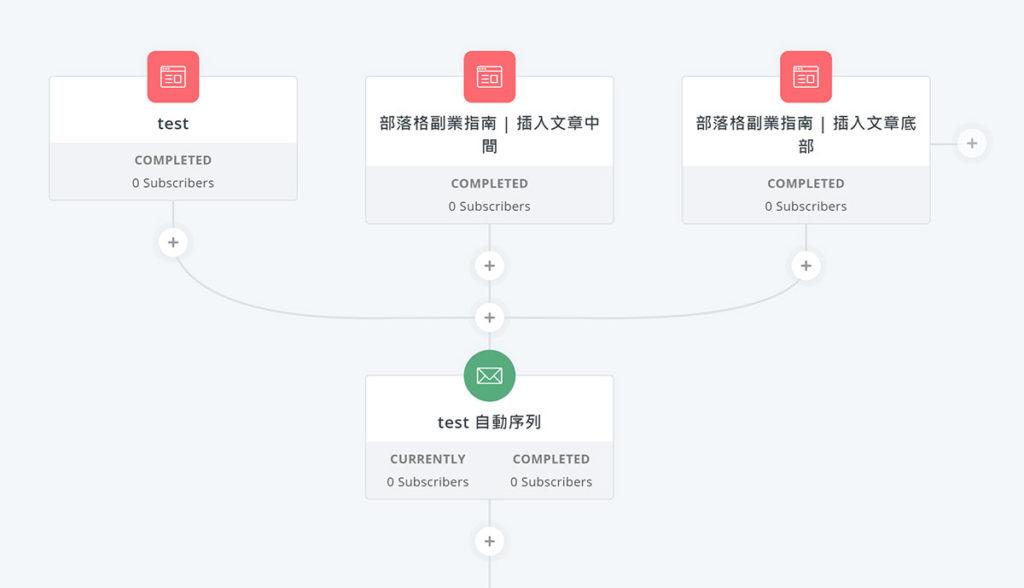 自動化回覆流程