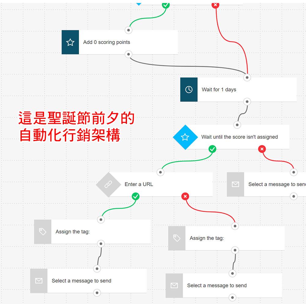 參考系統是怎麼架設一整個自動化行銷的漏斗銷售的
