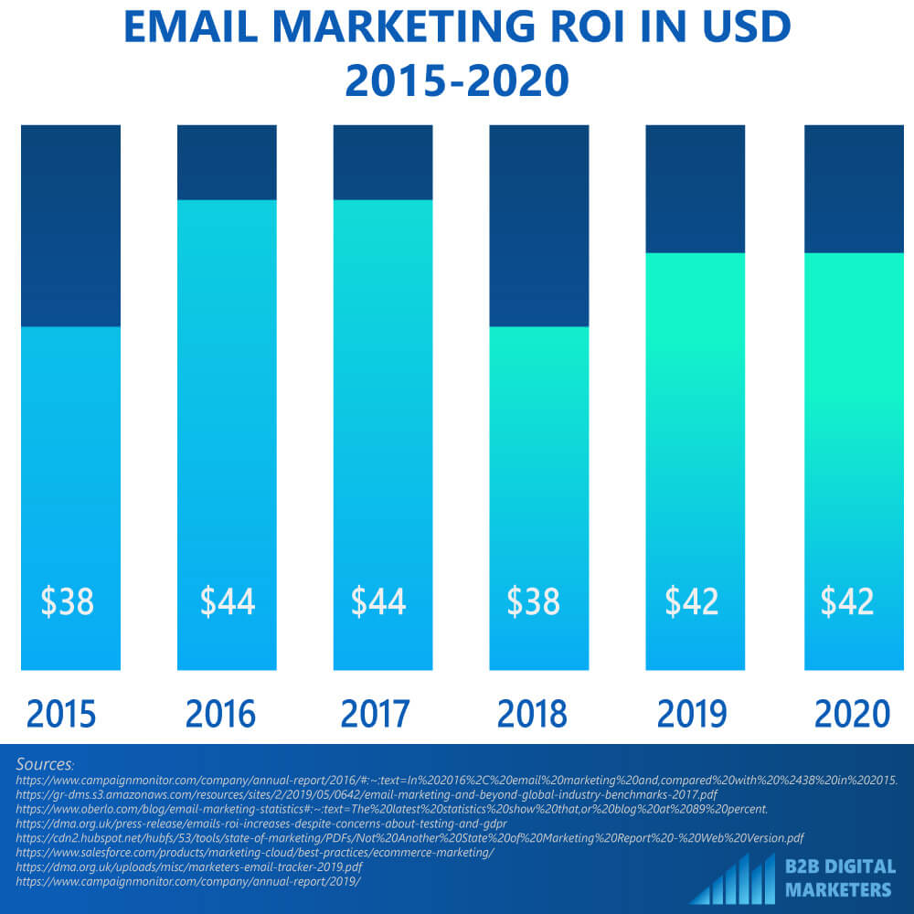 2015-2020 email ROI